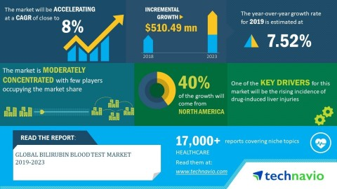 Technavio has announced its latest market research report titled global bilirubin blood test market 2019-2023 (Graphic: Business Wire)