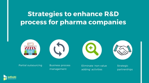 Strategies to enhance pharma R&D. (Graphic: Business Wire)