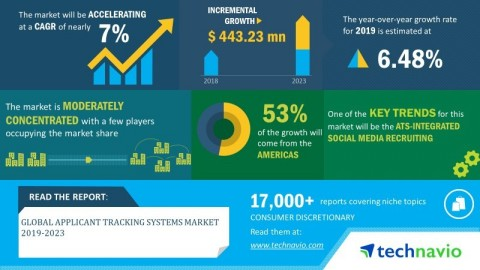 Technavio has announced its latest market research report titled global applicant tracking systems market 2019-2023 (Graphic: Business Wire)
