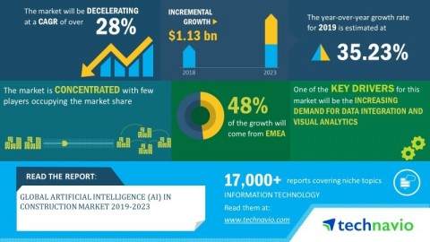 Technavio has announced its latest market research report titled global artificial intelligence (AI) in construction market 2019-2023 (Graphic: Business Wire)