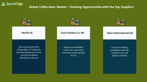 SpendEdge, a global procurement market intelligence firm, has announced the release of its Global Coffee Bean Market - Procurement Intelligence Report. (Graphic: Business Wire)