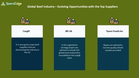 SpendEdge, a global procurement market intelligence firm, has announced the release of its Global Beef Industry - Procurement Intelligence Report. (Graphic: Business Wire)