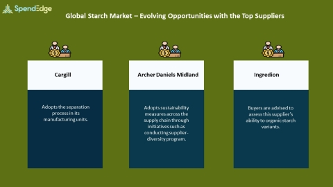 SpendEdge, a global procurement market intelligence firm, has announced the release of its Global Starch Market Procurement Intelligence Report. (Graphic: Business Wire)