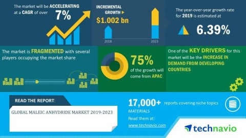 Technavio has announced its latest market research report titled global maleic anhydride market 2019-2023 (Graphic: Business Wire)