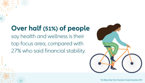 Over half (51%) of people say health and wellness is their top focus areas, compared with 27% who said financial stability (Graphic: Allianz Life)