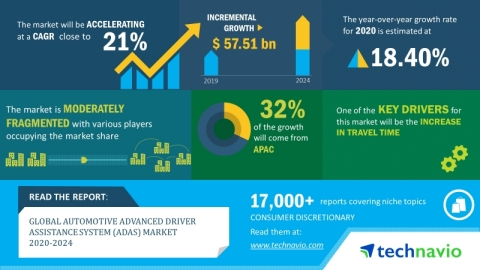 Technavio has announced its latest market research report titled global automotive advanced driver assistance system market 2020-2024. (Graphic: Business Wire)