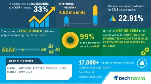 Technavio has announced its latest market research report titled global low-speed electric vehicle (LSEV) market 2019-2023. (Graphic: Business Wire)