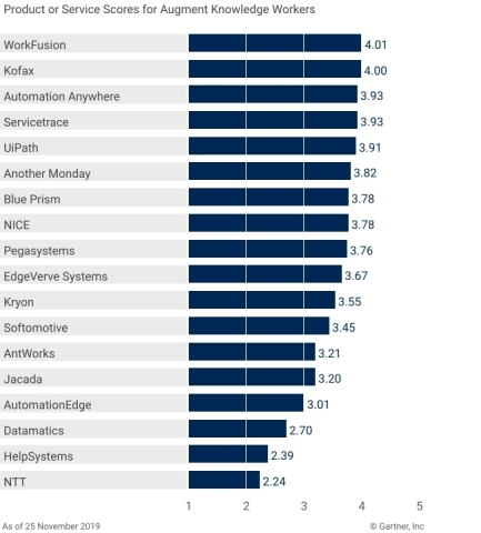 WorkFusion Receives Highest Score in 'Augment Knowledge Workers' Use Case in Gartner's Critical Capabilities for Robotic Process Automation Report (Graphic: Business Wire)