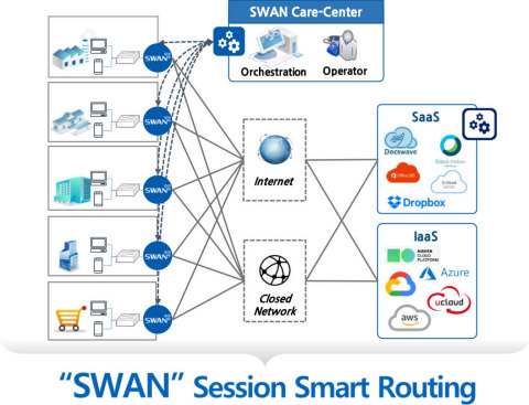 128 Technology, the leader in Session Smart™ Routing, today announced a partnership with Snet Systems to offer a highly reliable and secure managed SD-WAN service, called SWAN, powered by 128 Technology's Session Smart™ Router. (Graphic: Business Wire)