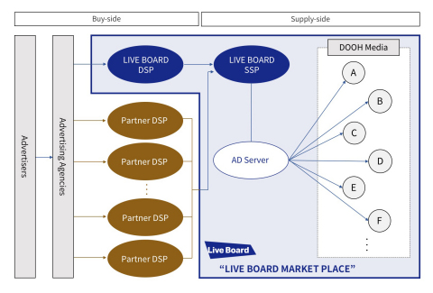 LIVE BOARD MARKETPLACE, a DOOH advertisement initiative, enabling programmatic transaction of impression-based DOOH advertisements, with automation of all phases, from advertisement planning to buying and selling of advertising spots and distribution (Graphic: Business Wire)