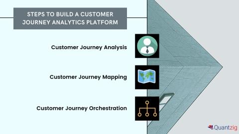 Steps to Build a Customer Journey Analytics Platform (Graphic: Business Wire)
