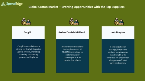 SpendEdge, a global procurement market intelligence firm, has announced the release of its Global Cotton Market - Procurement Intelligence Report. (Graphic: Business Wire)