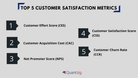 Top 5 Customer Satisfaction Metrics (Graphic: Business Wire)