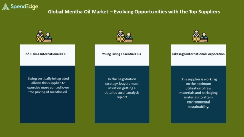 SpendEdge, a global procurement market intelligence firm, has announced the release of its Global Mentha Oil Market - Procurement Intelligence Report. (Photo: Business Wire)