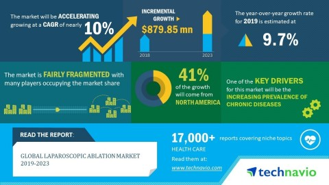 Technavio has announced its latest market research report titled global laparoscopic ablation market 2019-2023 (Graphic: Business Wire)