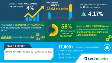 Technavio has announced its latest market research report titled global automotive engine market 2019-2023. (Graphic: Business Wire)