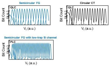 Simulated Vt distributions after programming using calibrated parameters (Graphic: Business Wire)