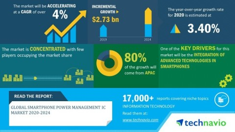 Technavio has announced its latest market research report titled global smartphone power management IC market 2020-2024. (Graphic: Business Wire)