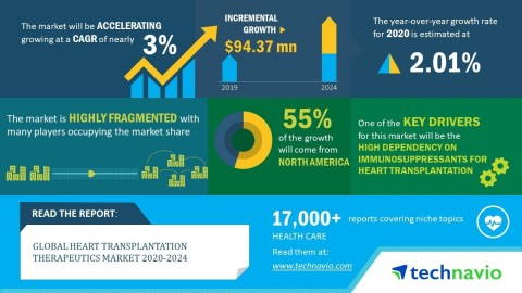 Technavio has announced its latest market research report titled global heart transplantation therapeutics market 2020-2024 (Graphic: Business Wire)