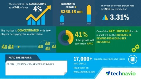 Technavio has announced its latest market research report titled global jerrycans market 2019-2023 (Graphic: Business Wire)