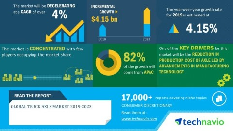 Technavio has announced its latest market research report titled global truck axle market 2019-2023 (Graphic: Business Wire)