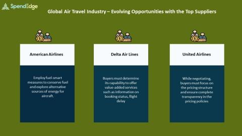 SpendEdge, a global procurement market intelligence firm, has announced the release of its Global Air Travel Industry - Procurement Intelligence Report. (Graphic: Business Wire)