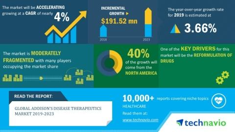 Technavio has announced its latest market research report titled global addison's disease therapeutics market 2019-2023. (Graphic: Business Wire)