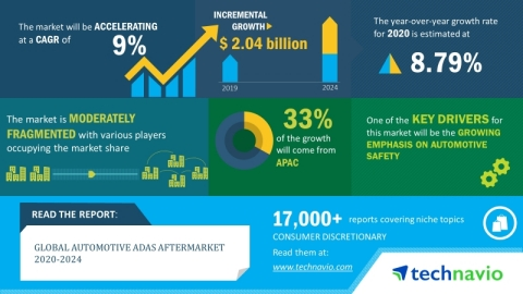 Technavio has announced its latest market research report titled global automotive ADAS aftermarket market 2020-2024 (Graphic: Business Wire)