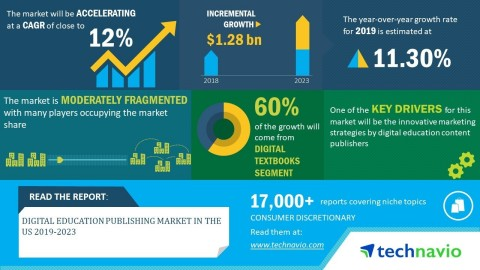 Technavio has announced its latest market research report titled digital education publishing market in the US 2019-2023. (Graphic: Business Wire)
