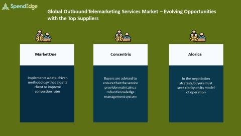 SpendEdge, a global procurement market intelligence firm, has announced the release of its Global Outbound Telemarketing Services Market - Procurement Intelligence Report. (Graphic: Business Wire)