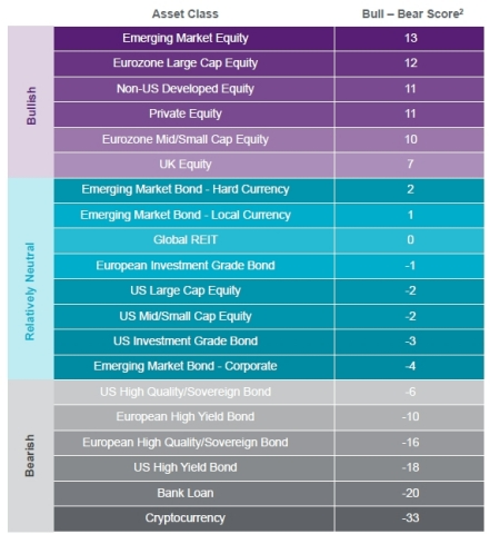 Asset class outlook - Natixis Strategist 2020 Outlook (Graphic: Business Wire)