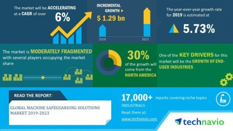 Technavio has announced its latest market research report titled global machine safeguarding solutions market 2019-2023. (Graphic: Business Wire)