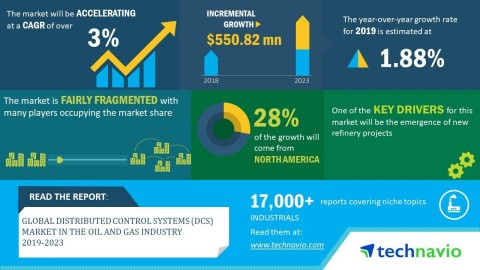 Technavio has announced its latest market research report titled global distributed control systems (DCS) market in the oil and gas industry 2019-2023. (Graphic: Business Wire)