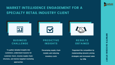 Infiniti Helped a Specialty Retail Industry Client to Increase Sales by 39% (Graphic: Business Wire)