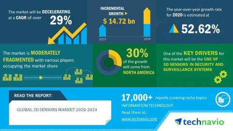 Technavio has announced its latest market research report titled global 3D sensors market 2020-2024. (Graphic: Business Wire)