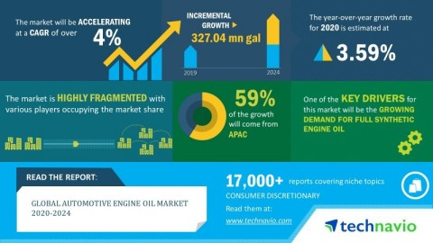Technavio has announced its latest market research report titled global automotive engine oil market 2020-2024. (Graphic: Business Wire)