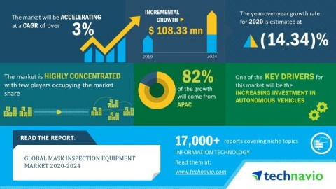Technavio has announced its latest market research report titled global mask inspection equipment market 2020-2024. (Graphic: Business Wire)