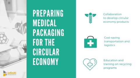 Preparing medical packaging for the circular economy. (Graphic: Business Wire)