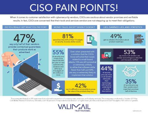 Valimail Research Finds Security Professionals are Skeptical About Cybersecurity Vendor Claims (Graphic: Business Wire)