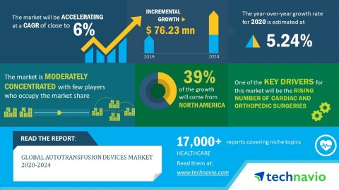 Technavio has announced its latest market research report titled global autotransfusion devices market 2020-2024. (Graphic: Business Wire)
