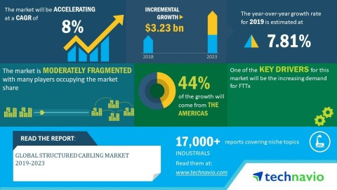 Technavio has announced its latest market research report titled global structured cabling market 2019-2023. (Graphic: Business Wire)