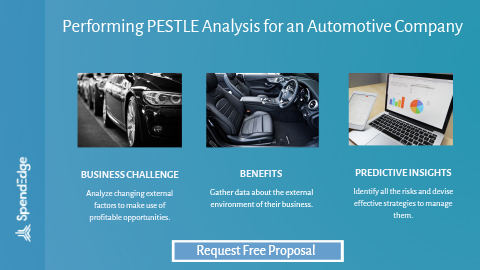 Performing PESTLE Analysis for an Automotive Company.