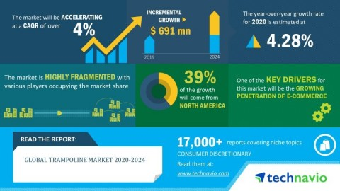 Technavio has announced its latest market research report titled global trampoline market 2020-2024. (Graphic: Business Wire)