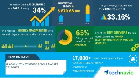 Technavio has announced its latest market research report titled global automotive OBD dongle market 2019-2023. (Graphic: Business Wire)