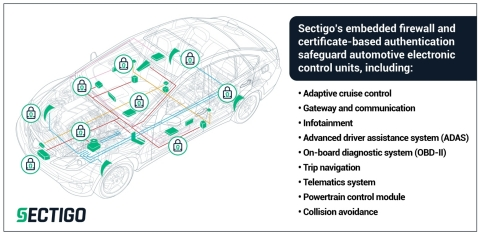 Sectigo's Embedded Firewall enables automotive ECU suppliers to enforce filtering rules, detect anomalies, and identify traffic variances to prevent cyberattacks. (Photo: Business Wire)
