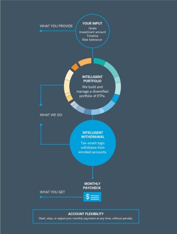 Schwab Intelligent Income: How it Works (Image courtesy of Schwab)