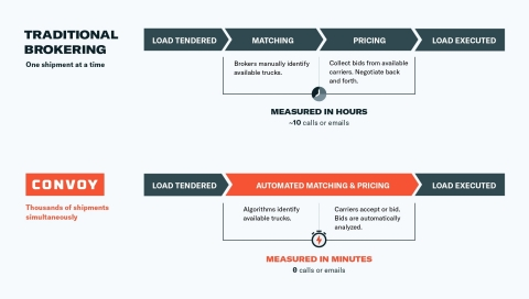 Traditional brokering process compared to Convoy's 100% automated brokering (Graphic: Business Wire)