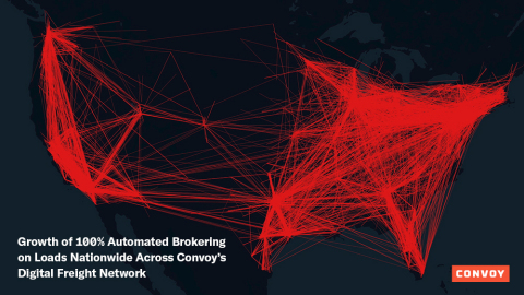 Growth of 100% Automated Brokering on loads nationwide across Convoy's Digital Freight Network (Graphic: Business Wire)