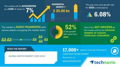 Technavio has announced its latest market research report titled global watch market 2020-2024. (Graphic: Business Wire)