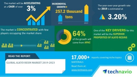Technavio has announced its latest market research report titled global alkyd resin market 2019-2023. (Graphic: Business Wire)
